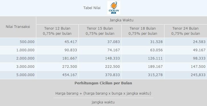 Tabel Cicilan BCA Bunga 0,75 persen