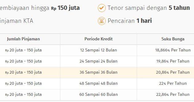 Gaji Rp 2 Juta perbulan Bisa Mengajukan KTA Bank Bukopin KSG