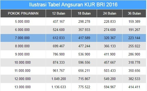Tabel Angsuran Kredit Usaha Rakyat (KUR) BRI 2021