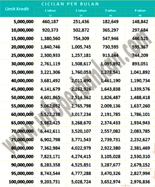 Tabel KTA Pinjaman Bank Mandiri 2016