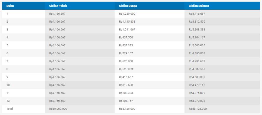 tabel simulasi kredit danamon