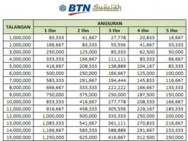 Tabel Dana Talangan Haji Bank BTN