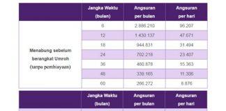 Tabel Dana Talangan Umroh Bank Muamalat