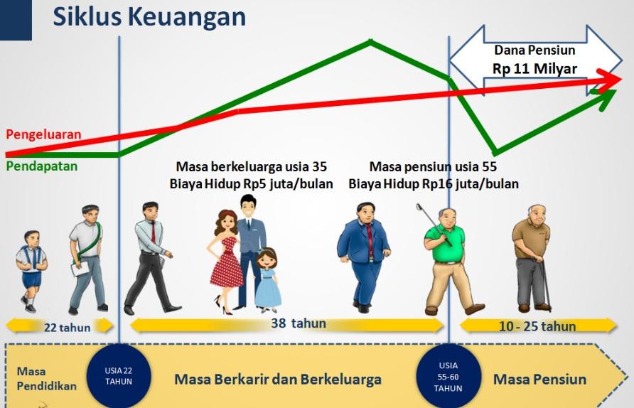 Siklus Usia Manusia Hingga Pensiun