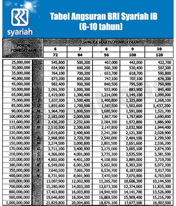 Tabel Angsuran KPR BRI Syariah