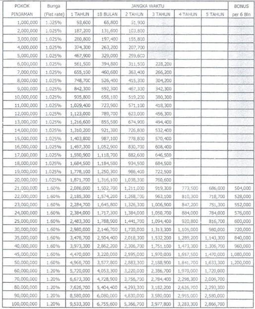 Tabel Angsuran Kredit KTA Guna BRI 2016