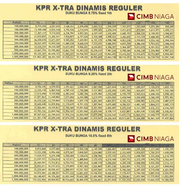 Tabel KPR Bank CIMB Niaga 2016