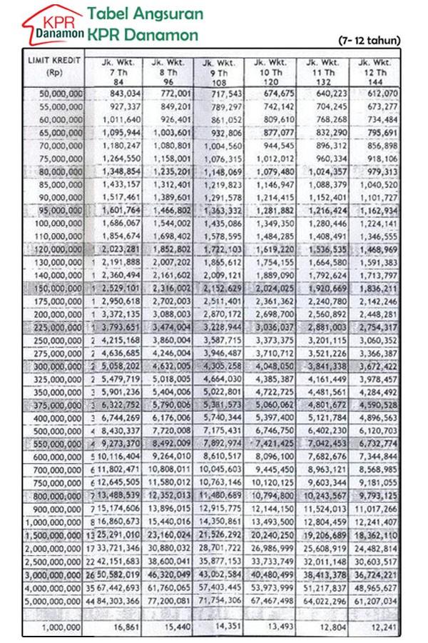 Tabel Kredit Pembiayaan KPR Danamon 2016