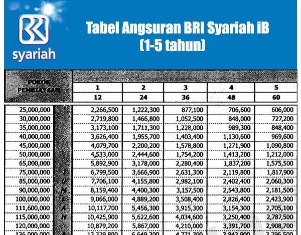 Tabel Angsuran Umroh Bni Syariah Paket Umroh Murah