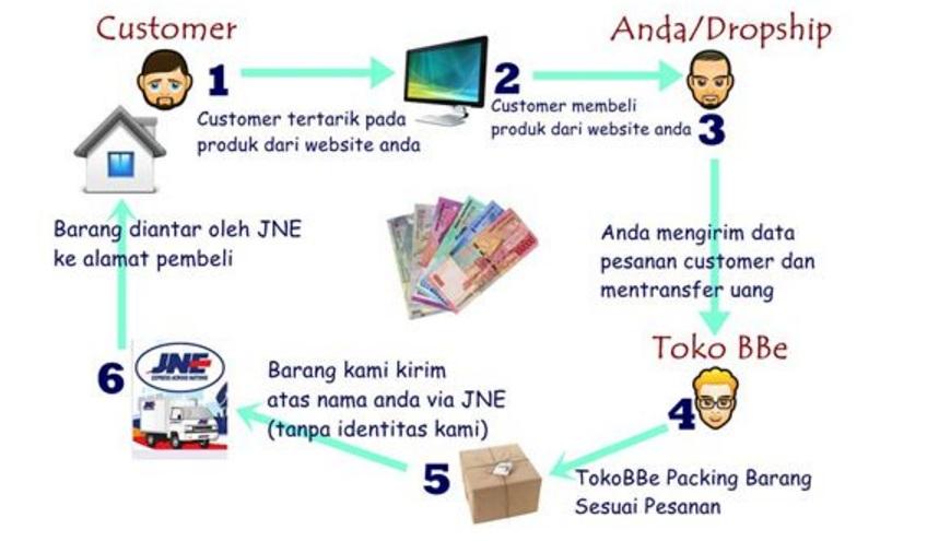 cara bisnis online tanpa modal uang