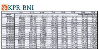 Tabel KPR BNI 2016