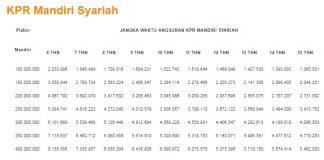 Tabel KPR Bank Syariah Mandiri 2016