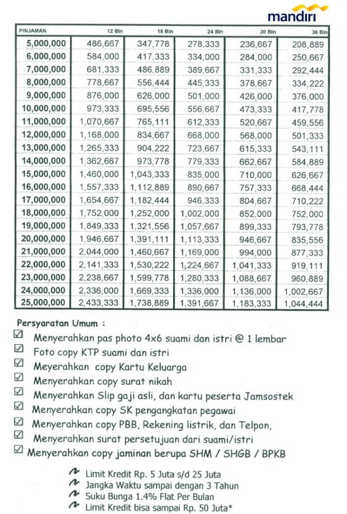 Tabel Kredit Mikro Mandiri 2016