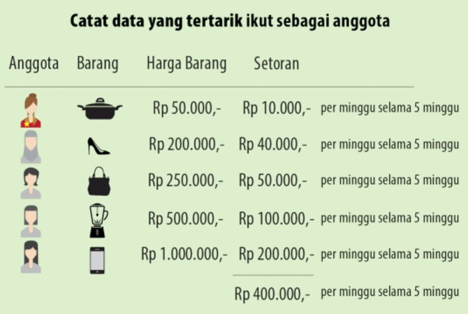 catat-data-anggota-arisan-mapan | INFOPERBANKAN.COM