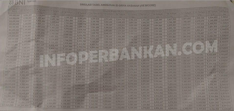 tabel-kpr-bni-syariah-terbaru-2016