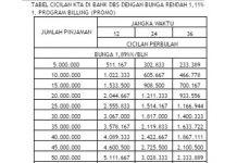 tabel-kta-dbsTabel Angsuran Kredit Tanpa Agunan di DBS