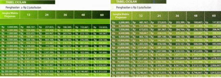 Tabel KTA Permata 2017