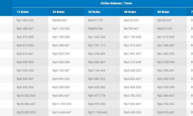 Tabel KTA QNB Indonesia