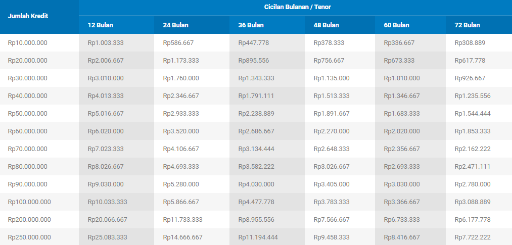 Tabel KTA QNB Indonesia
