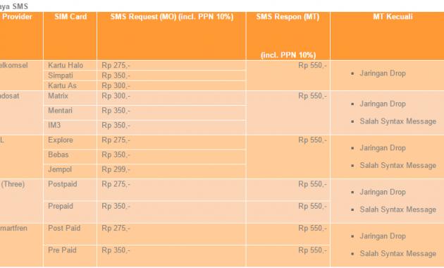 Biaya SMS Banking BNI