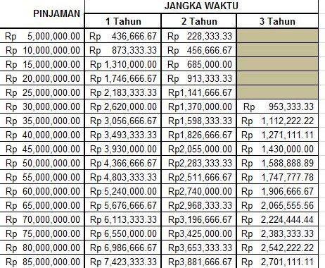 Tabel KUR Mandiri 2017