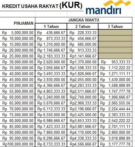 Tabel KUR Mandiri Terbaru 2019 | INFOPERBANKAN.COM