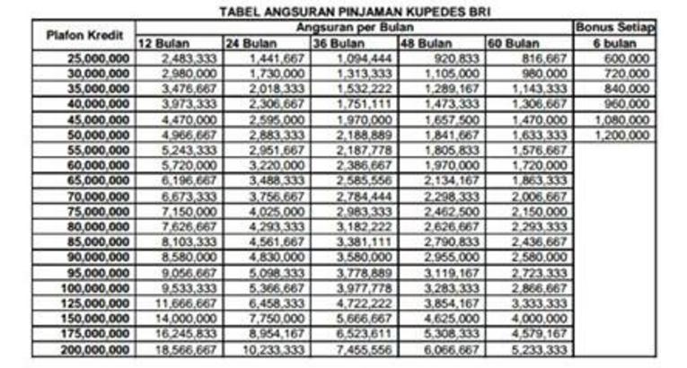 Informasi Indonesia Tabel Angsuran Pinjaman Kupedes Bri 2020
