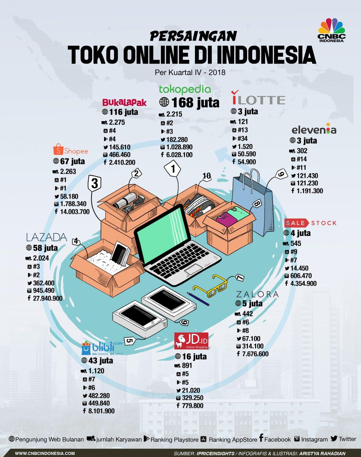 peringkat situs belanja online di indonesia